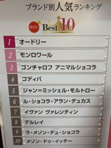 横浜高島屋 人気ブランドランキング