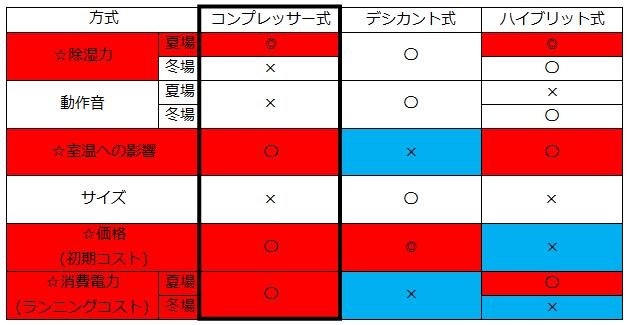 【 コンプレッサー式 、デシカント式、ハイブリット式の比較図】